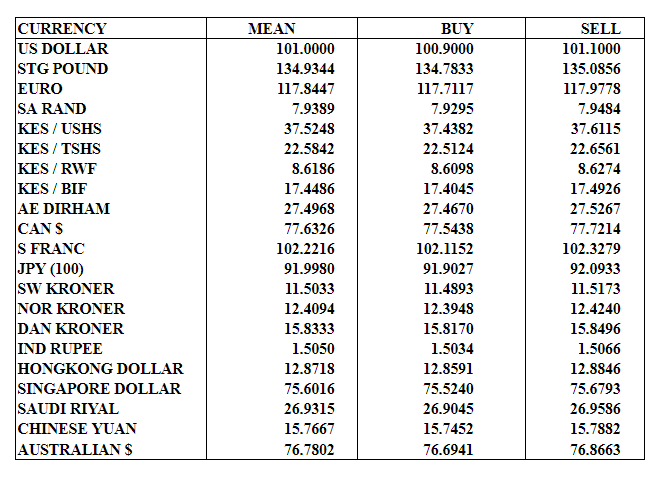 CBK Exchange Rates